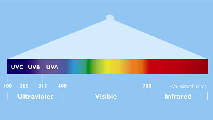 UV technology